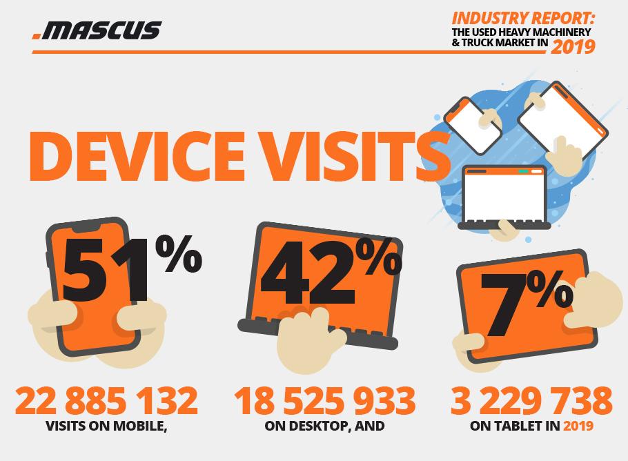 Handy- vs. Desktop-PC- vs. Tablet-Verkehr auf der Mascus-Webseite in 2019