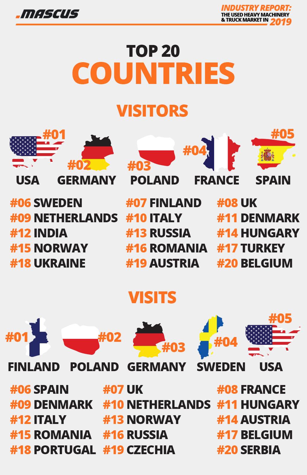 Gesamtverkehr (Benutzer und Sitzungen) auf der Mascus-Webseite 2019 – Top-20-Länder
