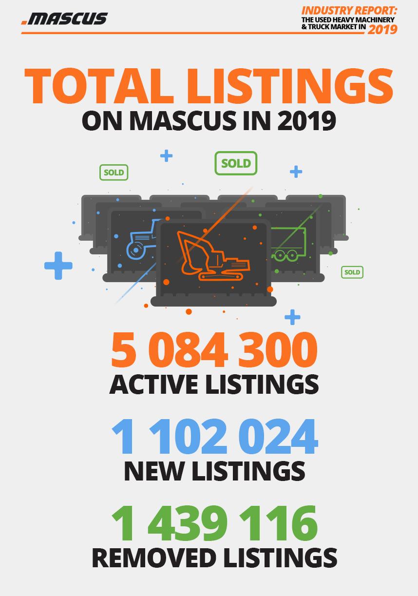 Die Gesamtzahl der auf der Mascus-Website aktiven, neuen und entfernten Angebote 2019