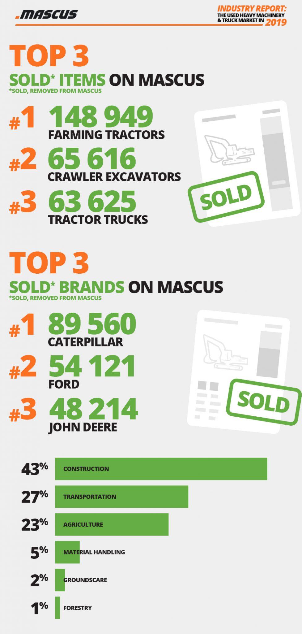 Top 3 der entfernten Angebote auf Mascus (nach Maschinentyp und Marke)