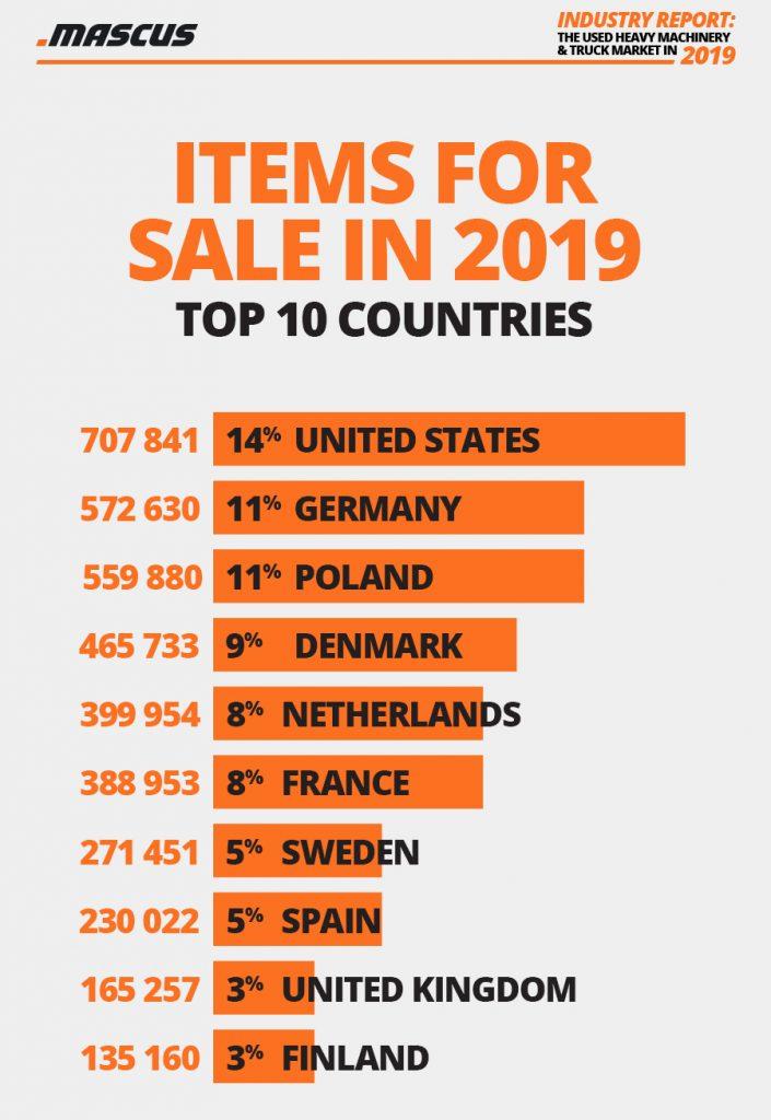 Top-10-Länder mit den meisten aktiven Angeboten auf Mascus 2019