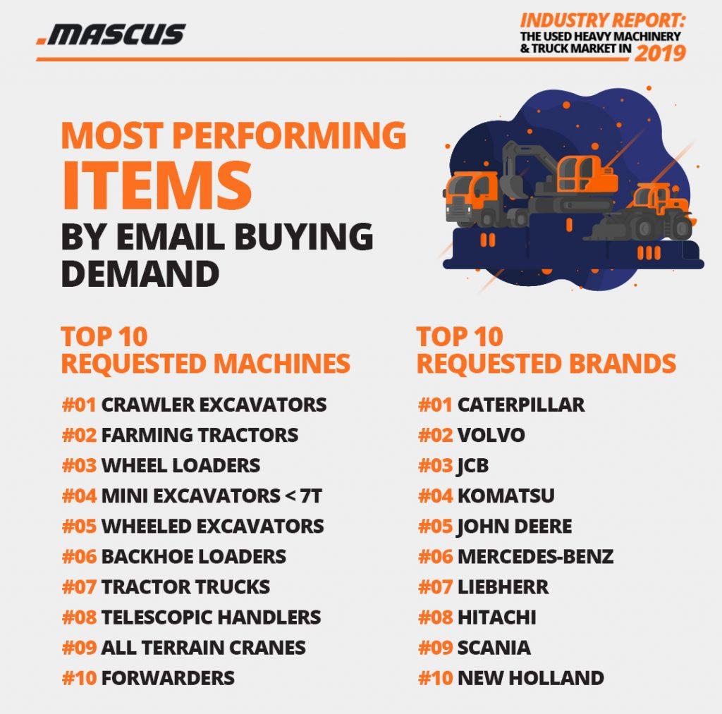 Die beliebtesten auf Mascus aufgerufenen Maschinentypen und Marken, für die eine E-Mail-Kontaktanfrage gesendet wurde