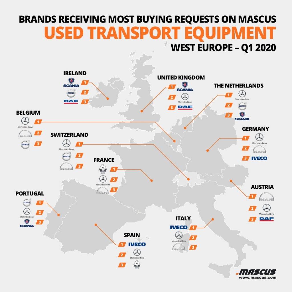 Top 3 der nachgefragten Marken für gebrauchte LKWs pro Land in Westeuropa