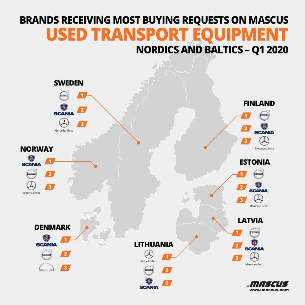 Top 3 der nachgefragten Marken für gebrauchte LKWs pro Land in den nordischen und baltischen Regionen