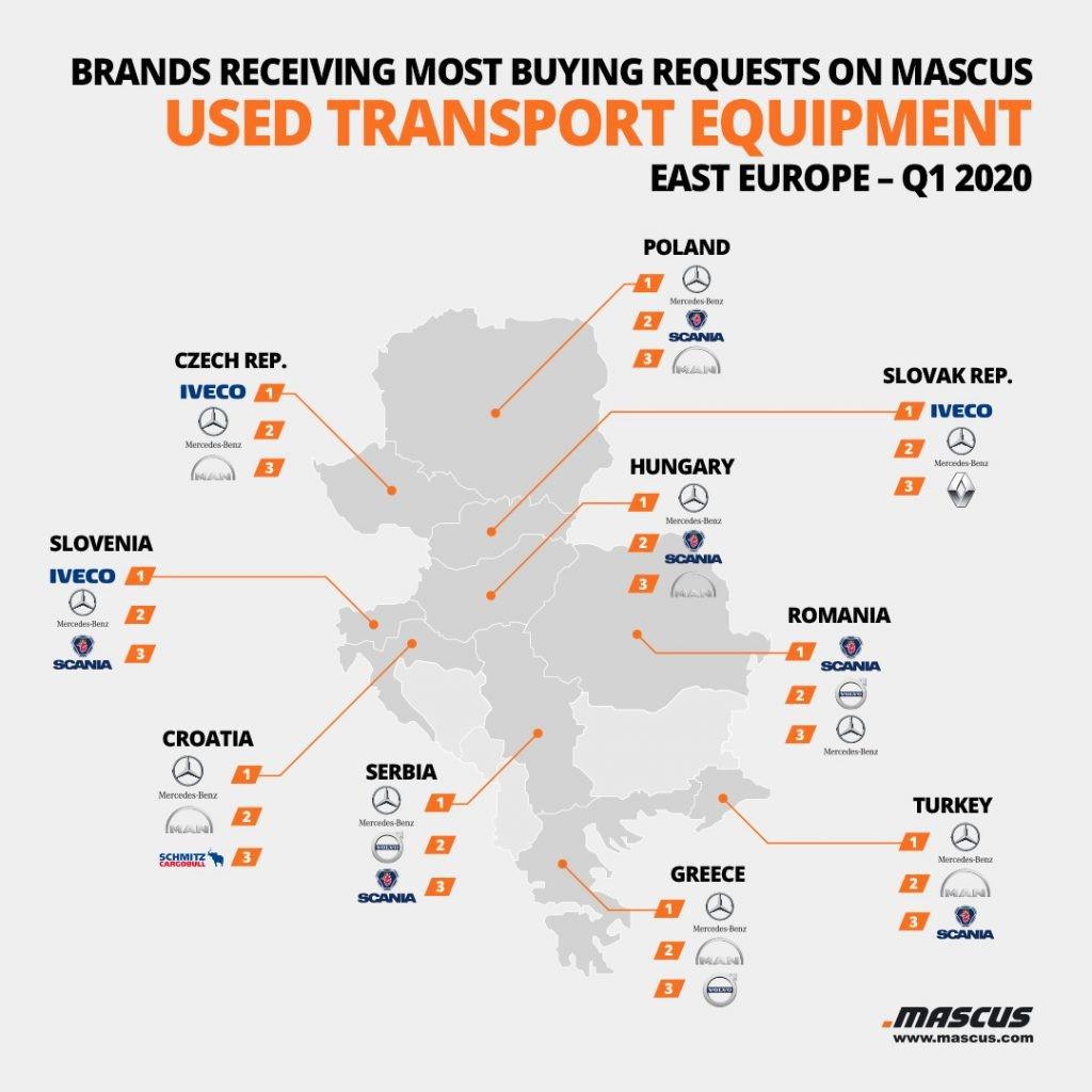 Top 3 der nachgefragten Marken für gebrauchte LKWs pro Land in Osteuropa